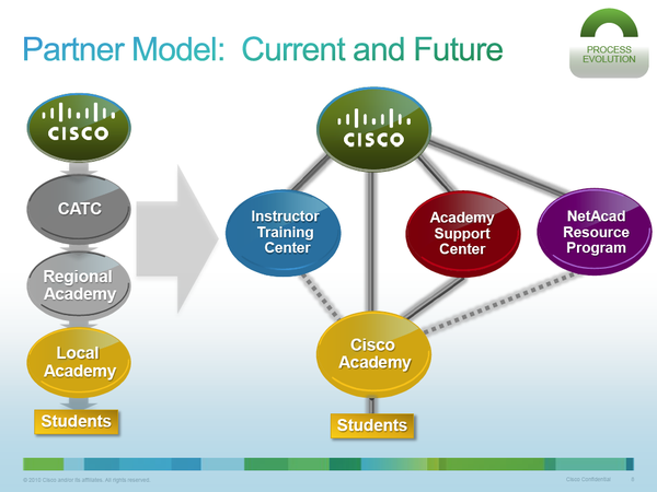 Networking Academy Partner Model (Academy Evolution) - vzw