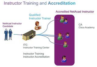 InstructorTrainingAccreditation