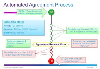 CISCO NETACAD AUTOMATIC AGREEMENT