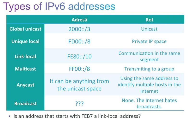 IPV6ADDRTYPES