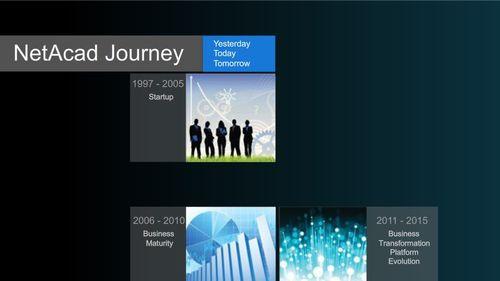 Netacad_journey