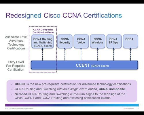 Redesigned Cisco CCNA Certifications - vzw BiASC asbl