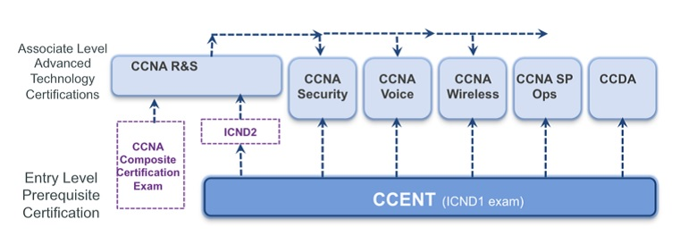 CCNA_CERT