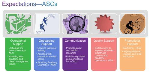 Expectations-ASCs