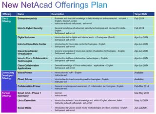 New Netacad Offernings Plan