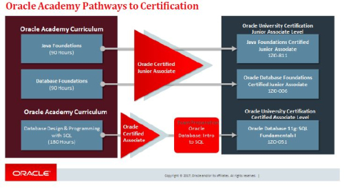 Oracle Academy Pathways
