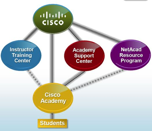 Cisco Netacad Partner Model