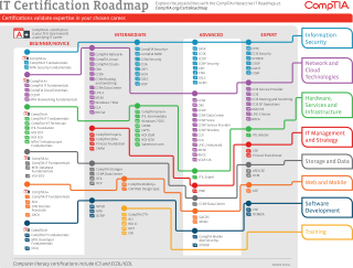 Comptia-certification-paths