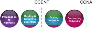 CCENT_CCNA