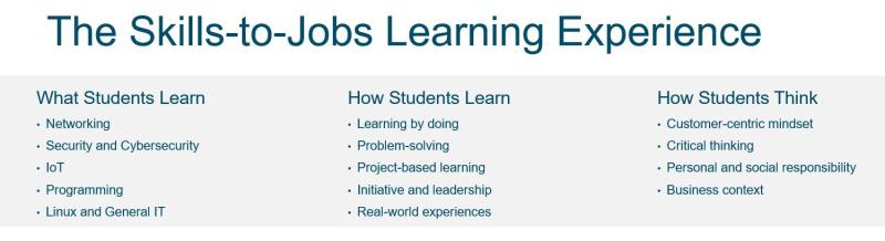 Skills-to-jobs