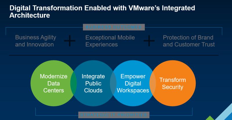 VMware VITA
