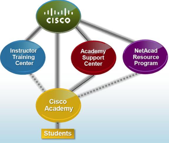 NetAcad Partner Model