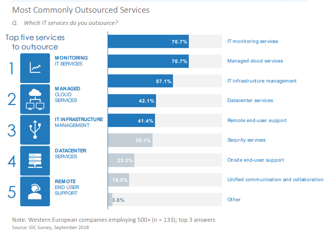Outsourcing-comarch