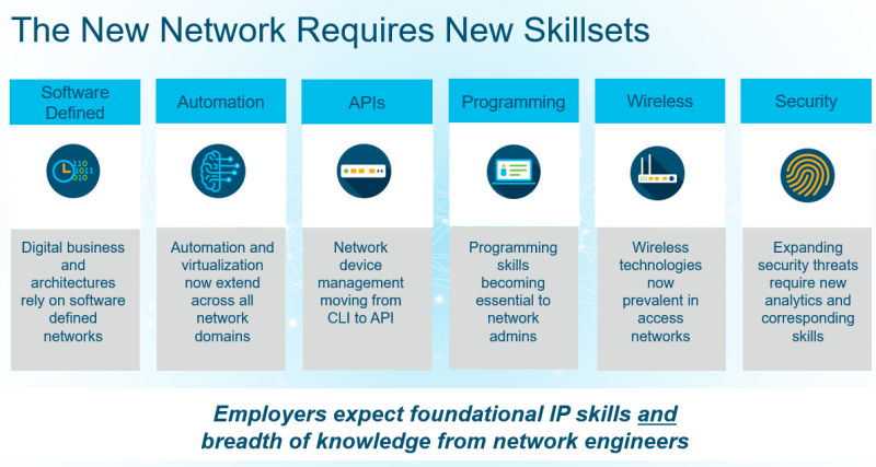 New Network Skillsets