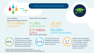 CiscoNetAcad2020